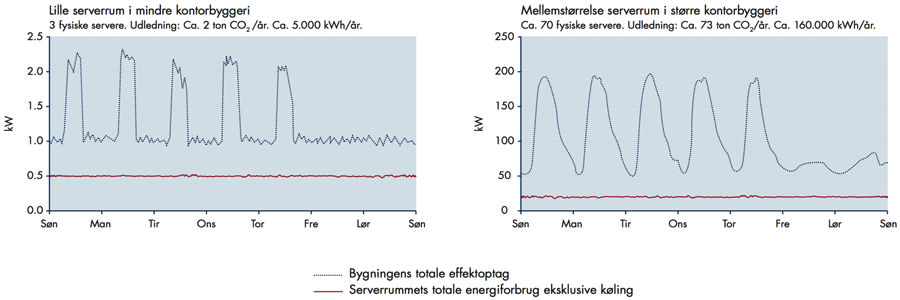 beregn energiforbrug i kwh
